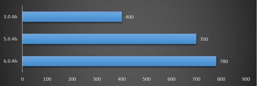Power vs. nail per charge