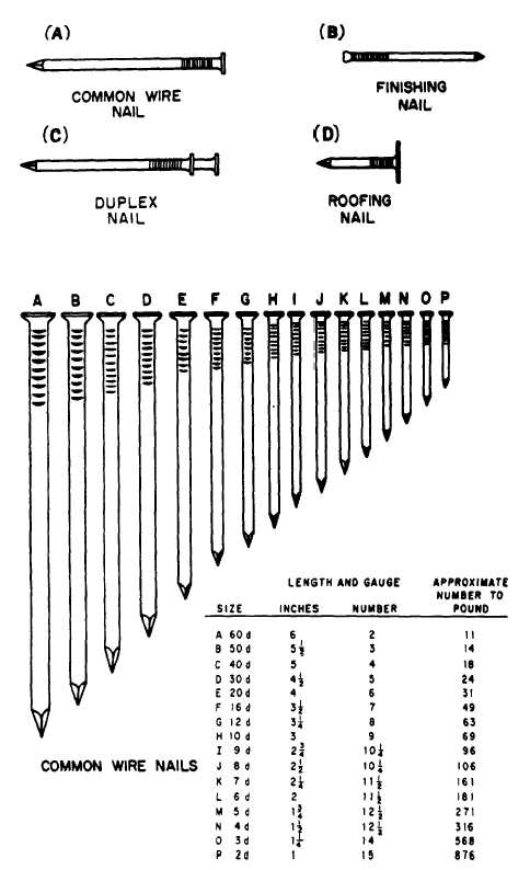Type and sizes of common wire and other nails